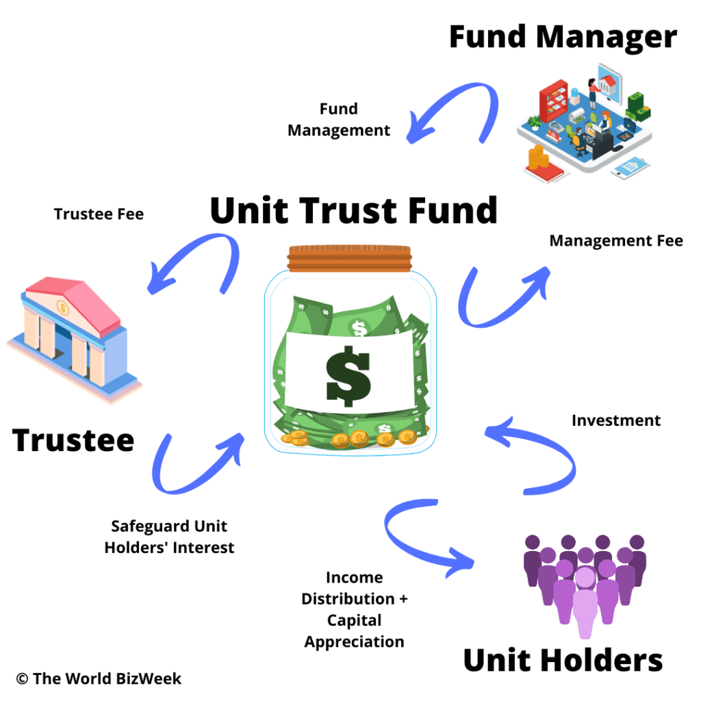 Unit Trust Malaysia Everything You Need To Know Before Investing
